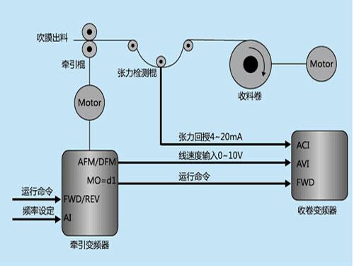 12博体育VE变频器在吹膜机收卷上张力控制应用